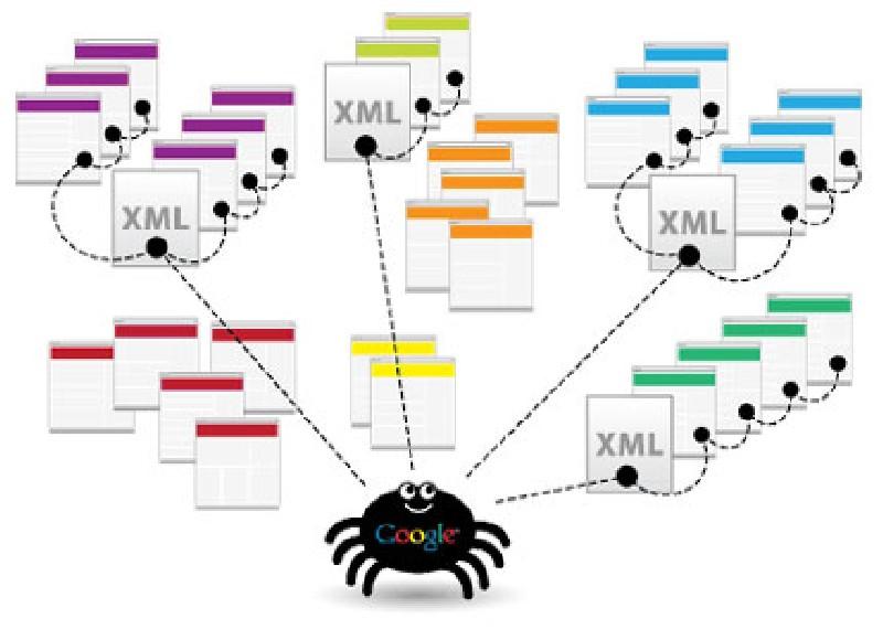 automated xml sitemap